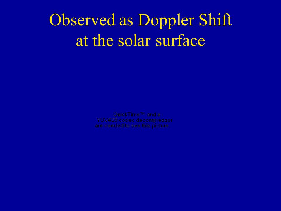 Observed as Doppler Shift at the solar surface