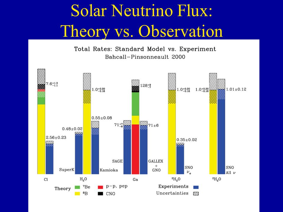 Solar Neutrino Flux: Theory vs. Observation