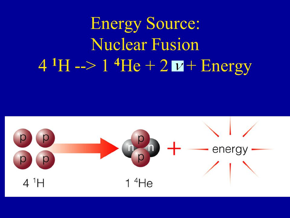 Energy Source: Nuclear Fusion 4 1 H --> 1 4 He + 2 + Energy
