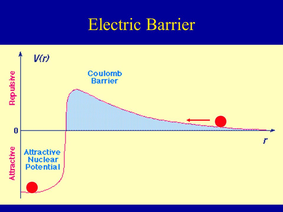 Electric Barrier