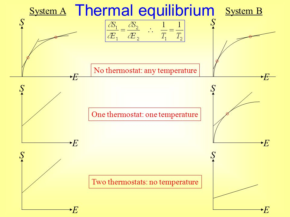 Thermal equilibrium System ASystem B No thermostat: any temperature One thermostat: one temperature Two thermostats: no temperature S E S E S E S E S