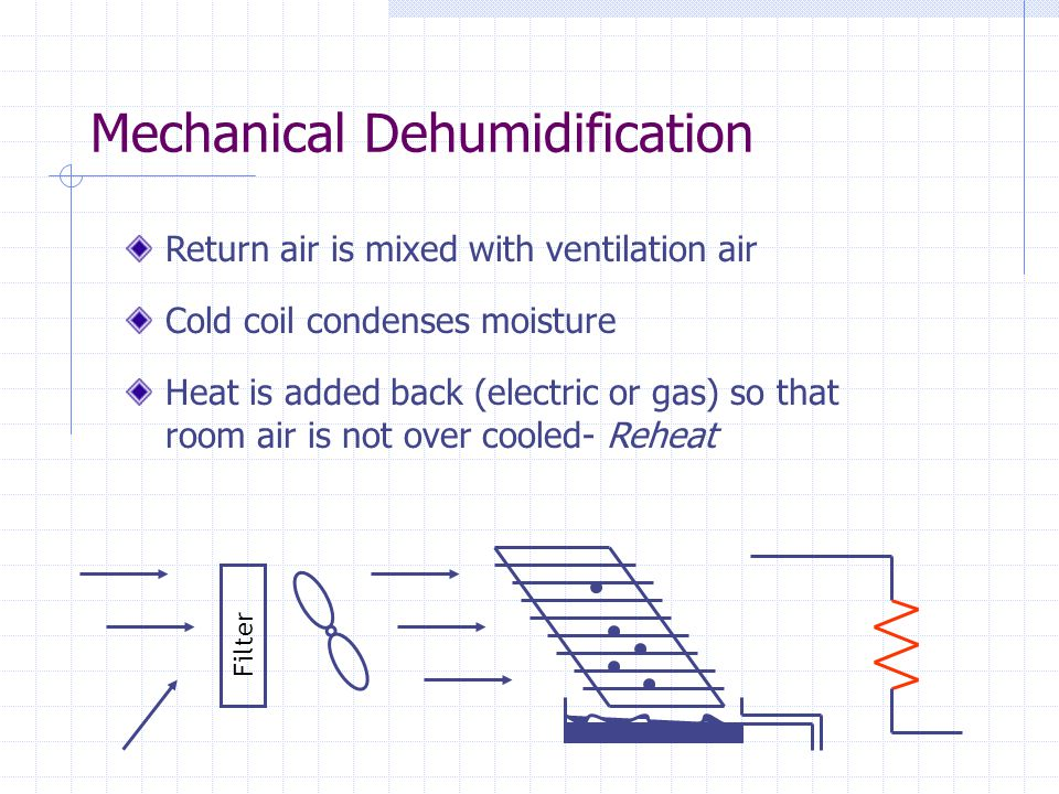 Mechanical Dehumidification Return air is mixed with ventilation air Cold coil condenses moisture Heat is added back (electric or gas) so that room air is not over cooled- Reheat Filter