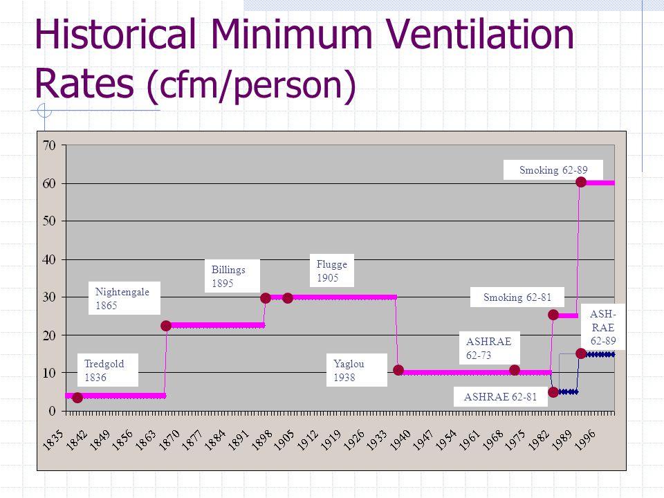 Historical Minimum Ventilation Rates (cfm/person) Tredgold 1836 Nightengale 1865 Billings 1895 Flugge 1905 Yaglou 1938 ASHRAE 62-73 ASHRAE 62-81 Smoki