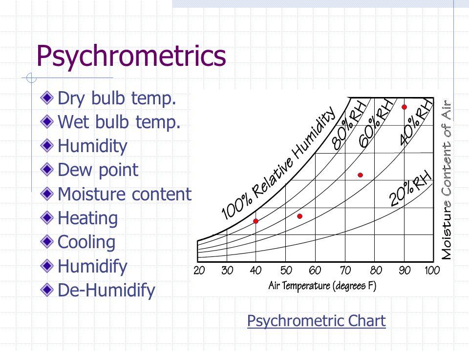 Psychrometrics Dry bulb temp. Wet bulb temp. Humidity Dew point Moisture content Heating Cooling Humidify De-Humidify Psychrometric Chart