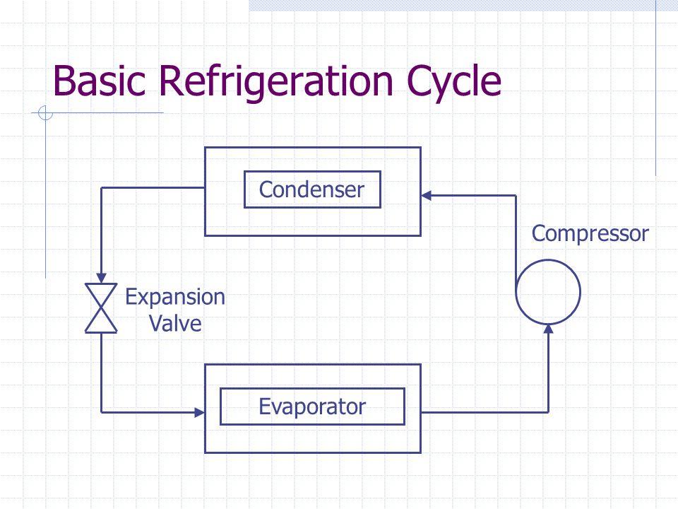 Basic Refrigeration Cycle Expansion Valve Compressor Evaporator Condenser