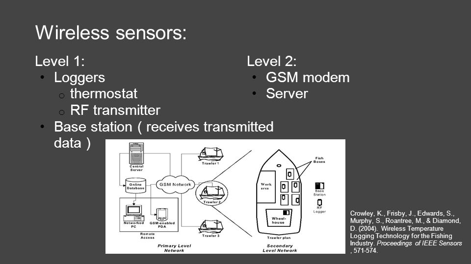 Wireless sensors: Level 1: Loggers o thermostat o RF transmitter Base station ( receives transmitted data ) Level 2: GSM modem Server Crowley, K., Frisby, J., Edwards, S., Murphy, S., Roantree, M., & Diamond, D.