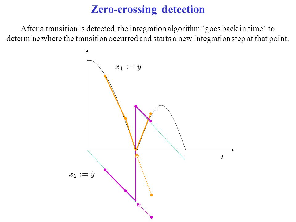 "Zero-crossing detection t After a transition is detected, the integration algorithm ""goes back in time"" to determine where the transition occurred and"
