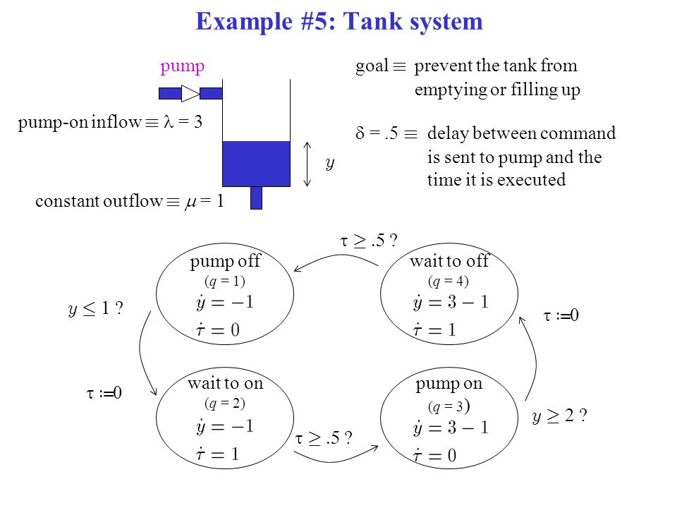 Example #5: Tank system y pump goal ´ prevent the tank from emptying or filling up constant outflow ´  = 1 pump-on inflow ´ = 3  =.5 ´ delay between command is sent to pump and the time it is executed pump off (q = 1) wait to on (q = 2) pump on (q = 3 ) wait to off (q = 4) y · 1 .
