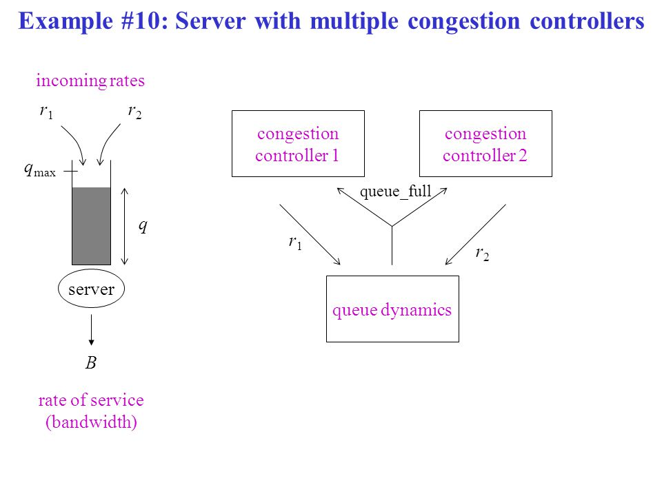 Example #10: Server with multiple congestion controllers r1r1 server B rate of service (bandwidth) incoming rates q q max r2r2 congestion controller 2