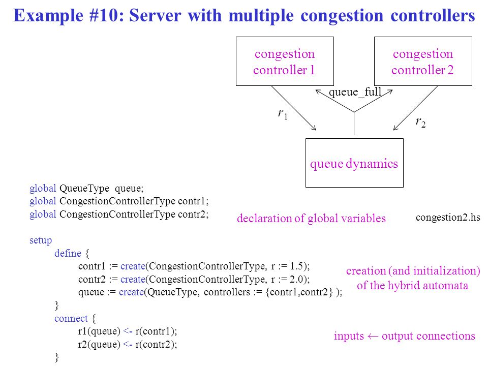 Example #10: Server with multiple congestion controllers congestion controller 2 queue dynamics congestion controller 1 r1r1 r2r2 queue_full global Qu
