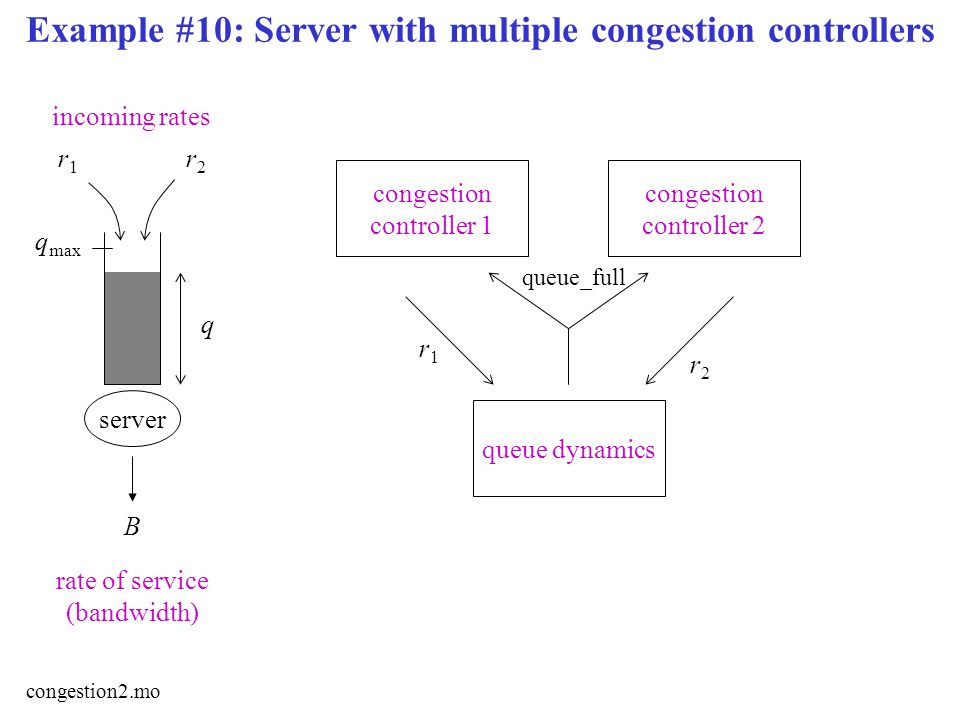 Example #10: Server with multiple congestion controllers r1r1 server B rate of service (bandwidth) incoming rates q q max r2r2 congestion controller 2 queue dynamics congestion controller 1 r1r1 r2r2 queue_full congestion2.mo