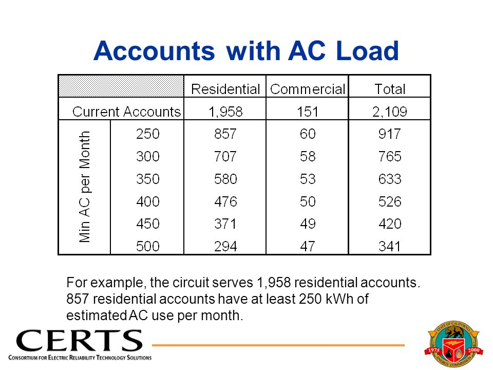 Accounts with AC Load For example, the circuit serves 1,958 residential accounts.