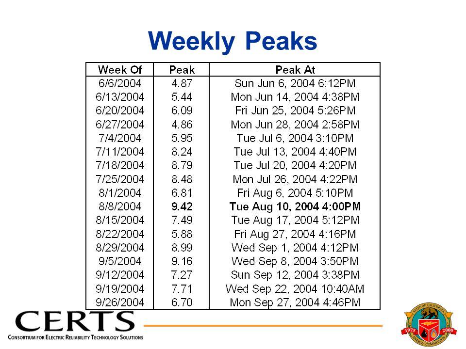 Weekly Peaks