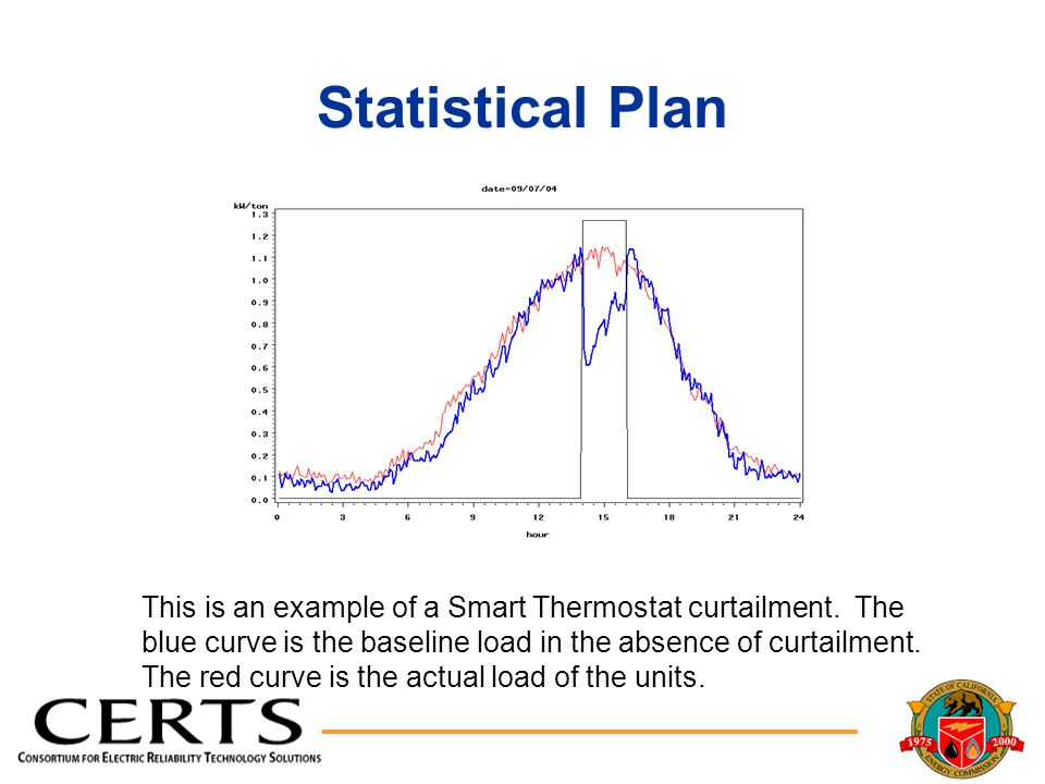 Statistical Plan This is an example of a Smart Thermostat curtailment.