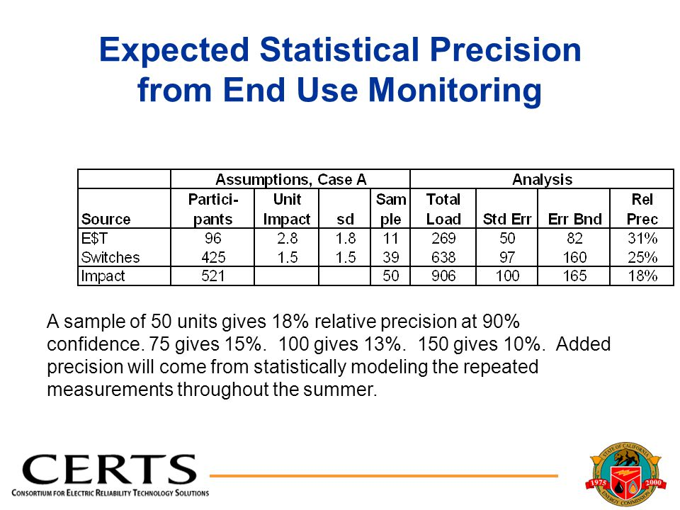 Expected Statistical Precision from End Use Monitoring A sample of 50 units gives 18% relative precision at 90% confidence.