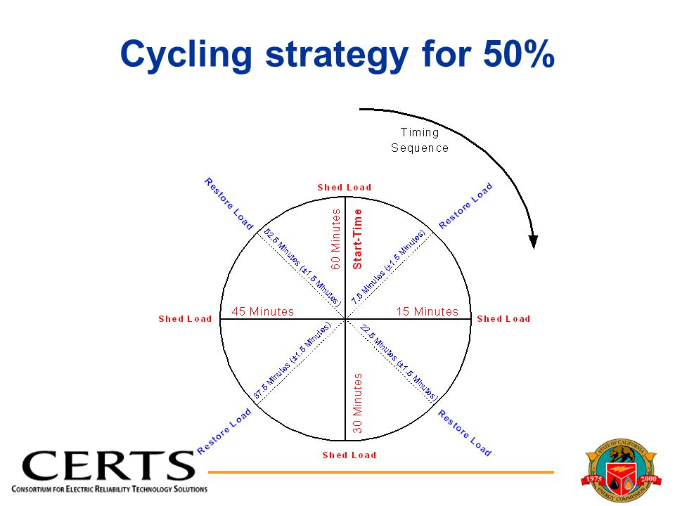 Cycling strategy for 50%