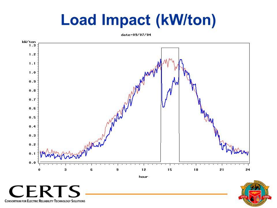 Load Impact (kW/ton)