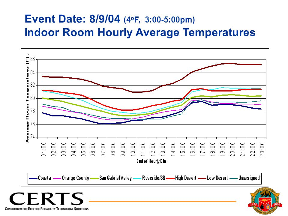 Event Date: 8/9/04 (4 o F, 3:00-5:00pm) Indoor Room Hourly Average Temperatures