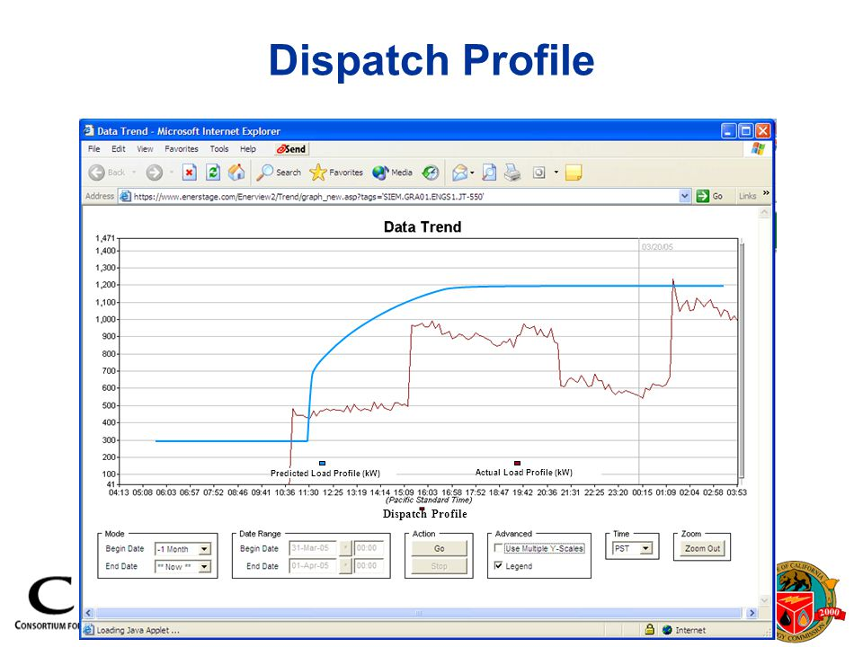 Actual Load Profile (kW) Predicted Load Profile (kW) Dispatch Profile