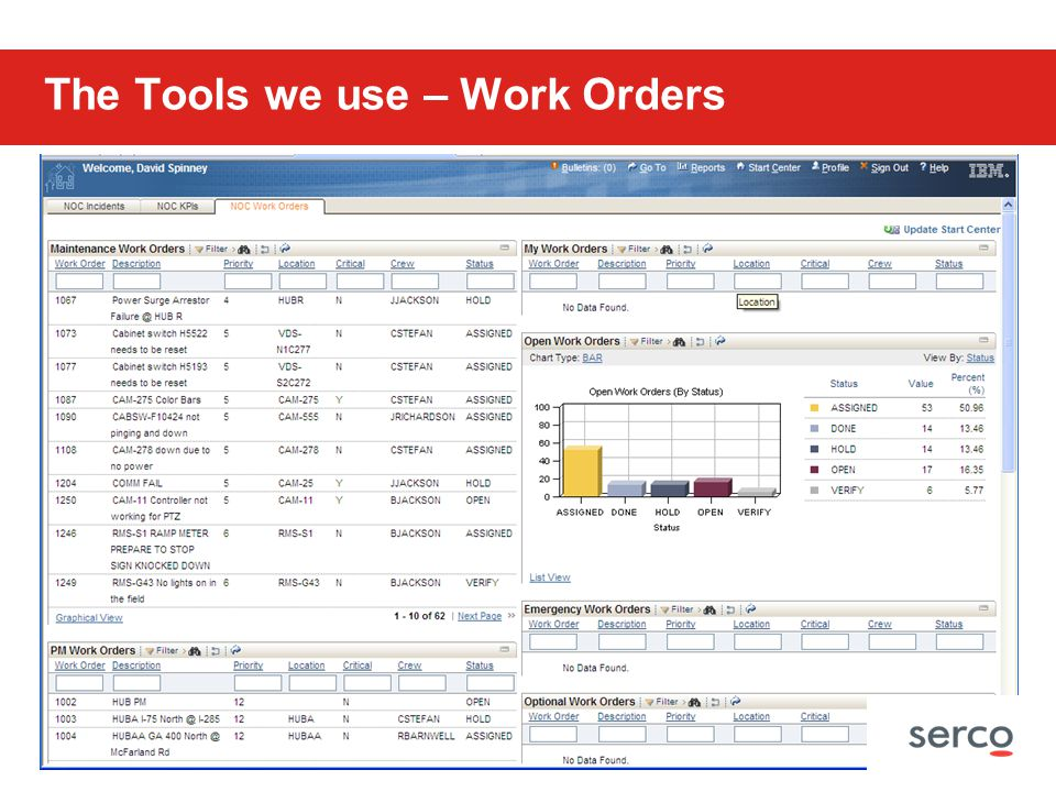 The Tools we use – Work Orders