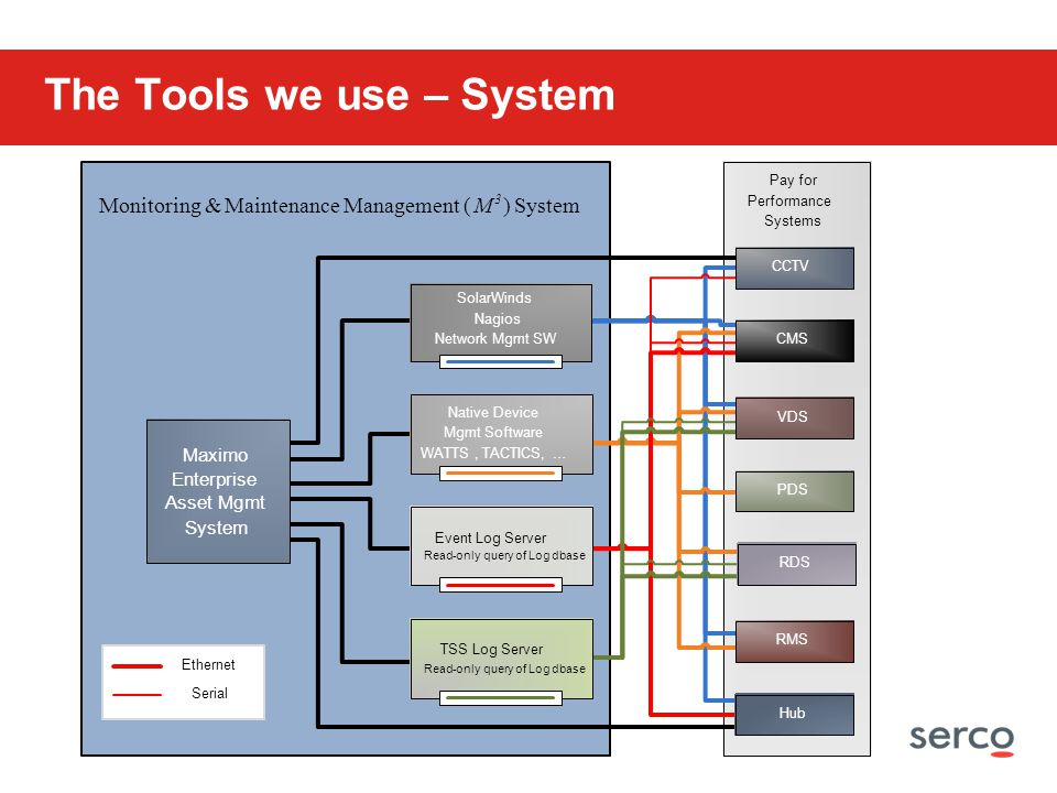 The Tools we use – System Pay for Performance Systems Ethernet Serial Monitoring& Maintenance Management ( M 3 ) System CCTV CMS VDS PDS RDS RMS Hub N