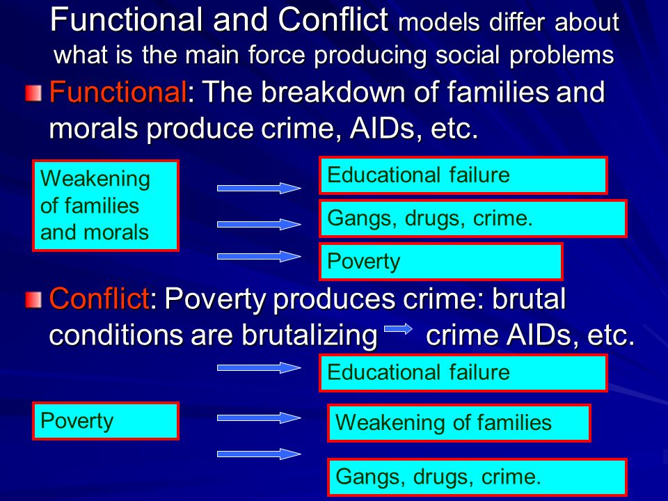Functional and Conflict models differ about what is the main force producing social problems Functional: The breakdown of families and morals produce crime, AIDs, etc.
