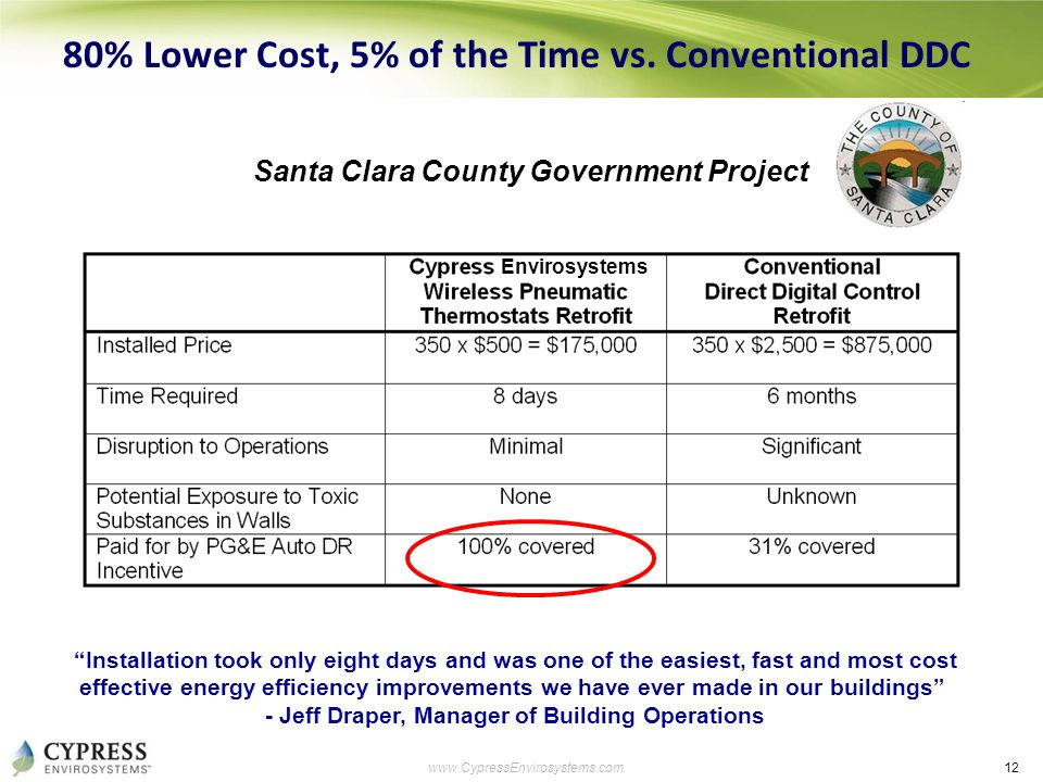 "12 www.CypressEnvirosystems.com 80% Lower Cost, 5% of the Time vs. Conventional DDC ""Installation took only eight days and was one of the easiest, fas"
