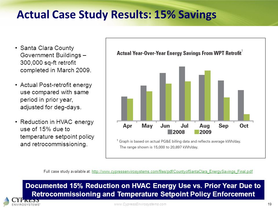 19 www.CypressEnvirosystems.com Actual Case Study Results: 15% Savings Documented 15% Reduction on HVAC Energy Use vs. Prior Year Due to Retrocommissi