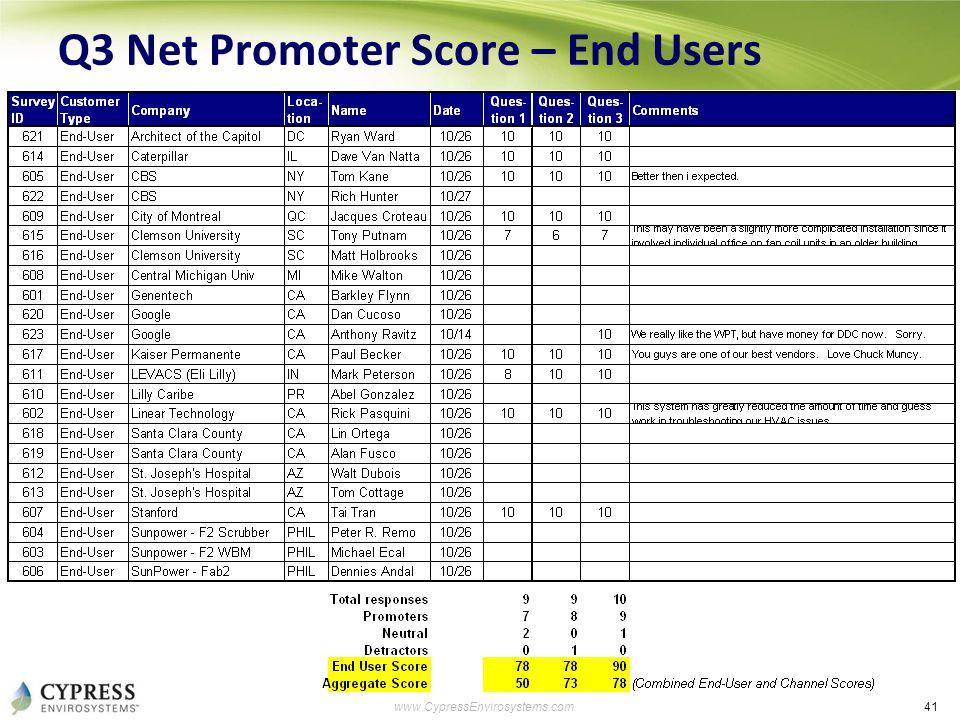 41 www.CypressEnvirosystems.com Q3 Net Promoter Score – End Users