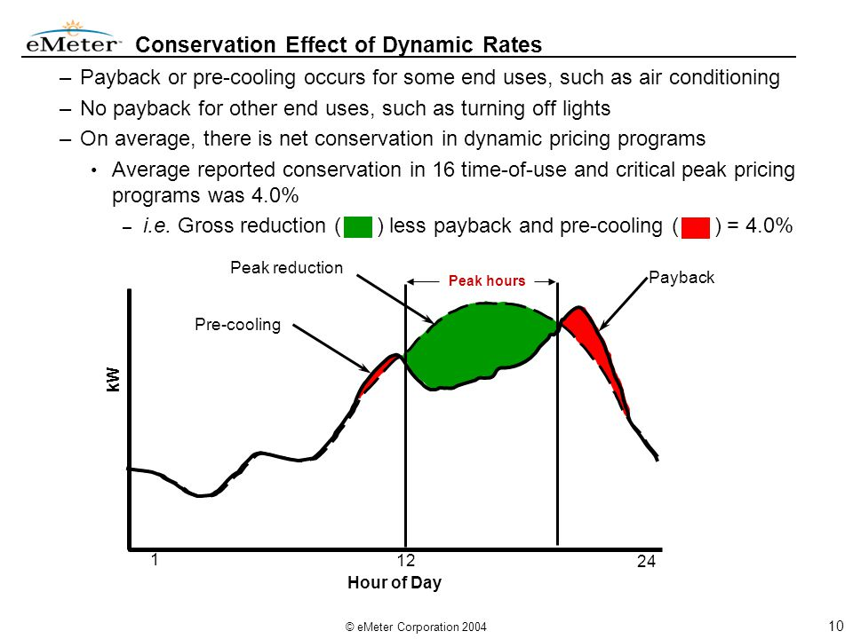 10 © eMeter Corporation 2004 Conservation Effect of Dynamic Rates –Payback or pre-cooling occurs for some end uses, such as air conditioning –No payback for other end uses, such as turning off lights –On average, there is net conservation in dynamic pricing programs Average reported conservation in 16 time-of-use and critical peak pricing programs was 4.0% – i.e.