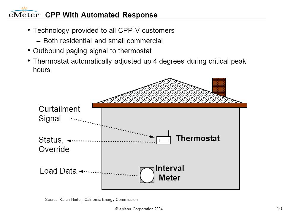 16 © eMeter Corporation 2004 CPP With Automated Response Technology provided to all CPP-V customers –Both residential and small commercial Outbound paging signal to thermostat Thermostat automatically adjusted up 4 degrees during critical peak hours Curtailment Signal Interval Meter Thermostat Status, Override Load Data Source: Karen Herter, California Energy Commission