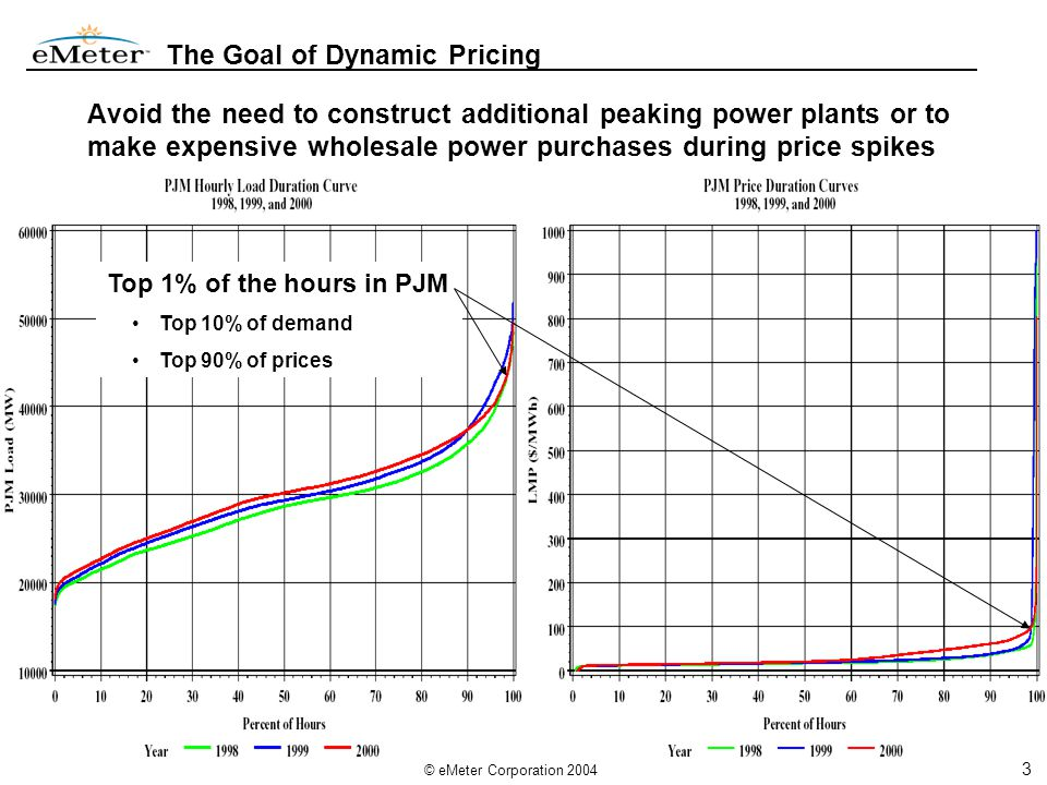 3 © eMeter Corporation 2004 The Goal of Dynamic Pricing Avoid the need to construct additional peaking power plants or to make expensive wholesale power purchases during price spikes Top 1% of the hours in PJM Top 10% of demand Top 90% of prices
