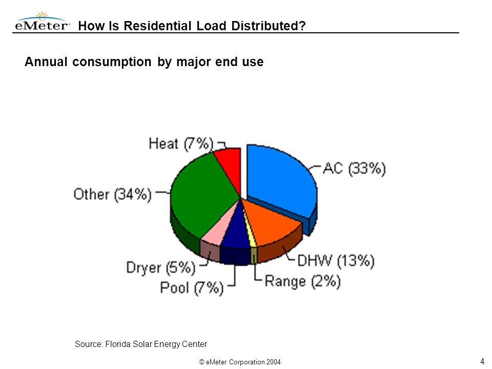 4 © eMeter Corporation 2004 How Is Residential Load Distributed.