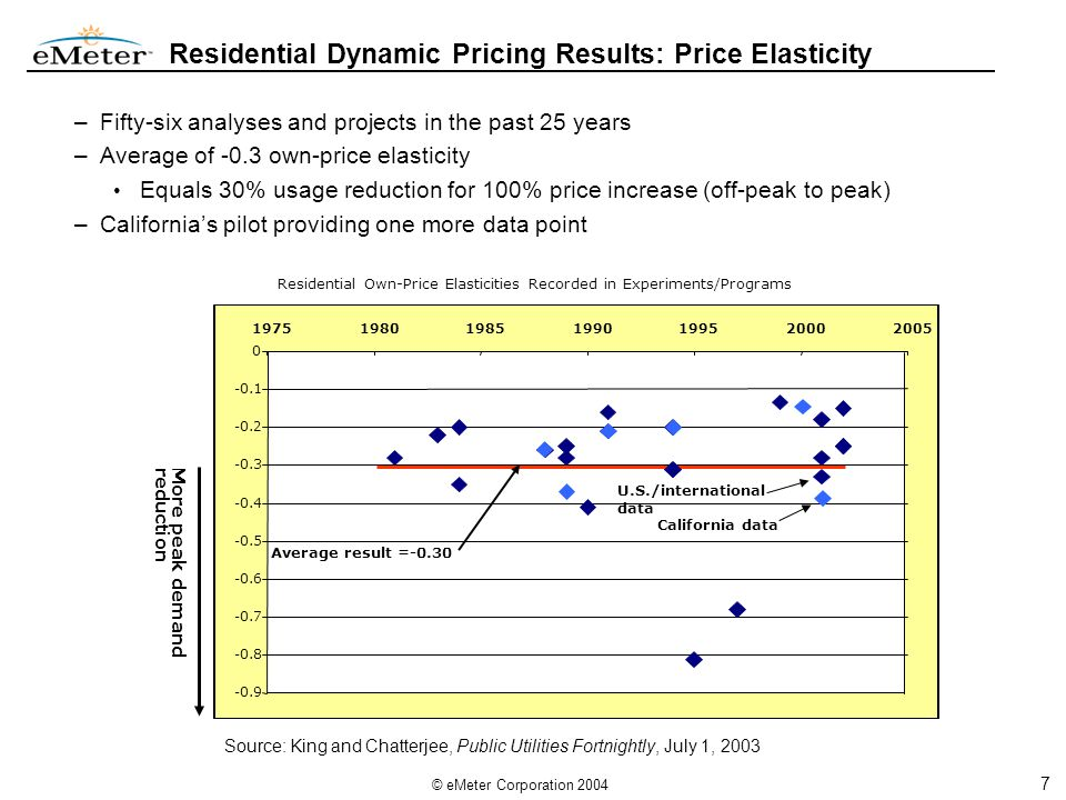 18 © eMeter Corporation 2004 Statewide Pricing Pilot Results – Small Commercial Same schedule and events as residential Small commercial groups did not include CPP-F Literature for small commercial is extremely limited Performance MeasureCalifornia SPP Result Price elasticity (own-price)(Still being analyzed) Peak demand reduction – TOU15% Peak demand reduction – CPP with automated response 67% Total usage reduction (conservation effect) (Still being analyzed)