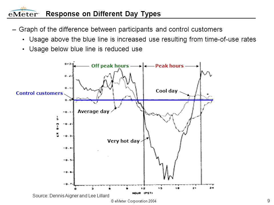 9 © eMeter Corporation 2004 Response on Different Day Types Very hot day Average day Cool day –Graph of the difference between participants and control customers Usage above the blue line is increased use resulting from time-of-use rates Usage below blue line is reduced use Control customers Peak hours Off peak hours Source: Dennis Aigner and Lee Lillard