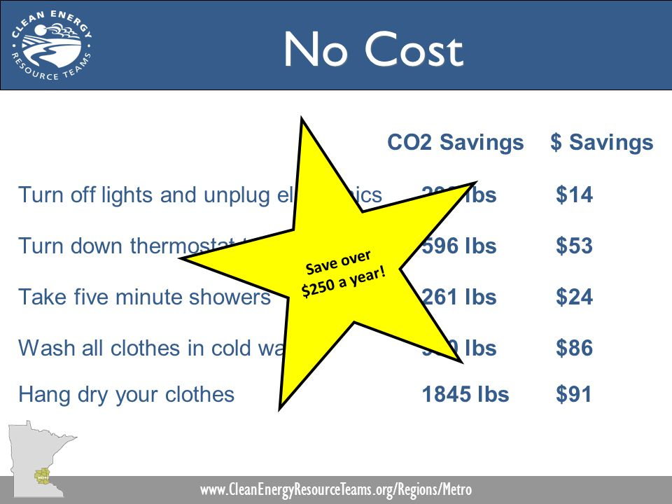 No Cost CO2 Savings $ Savings Turn off lights and unplug electronics298 lbs$14 Turn down thermostat two degrees596 lbs$53 Take five minute showers261 lbs$24 Wash all clothes in cold water930 lbs$86 Hang dry your clothes1845 lbs$91 www.CleanEnergyResourceTeams.org/Regions/Metro Save over $250 a year!