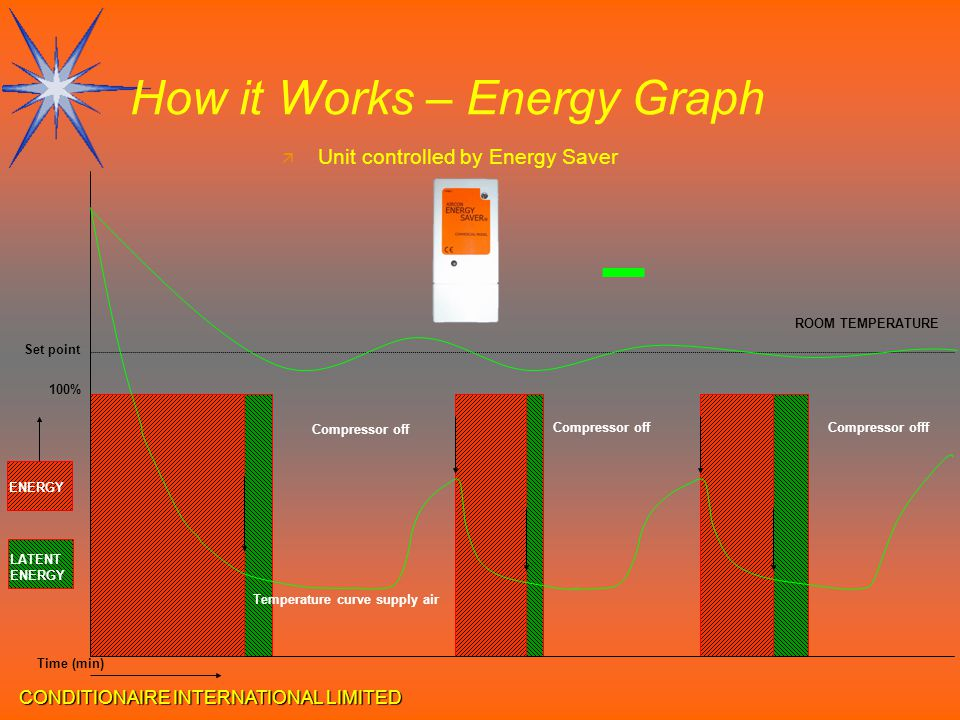 CONDITIONAIRE INTERNATIONAL LIMITED How it Works – Energy Graph ä Unit controlled by Energy Saver Time (min) Set point Temperature curve supply air Co