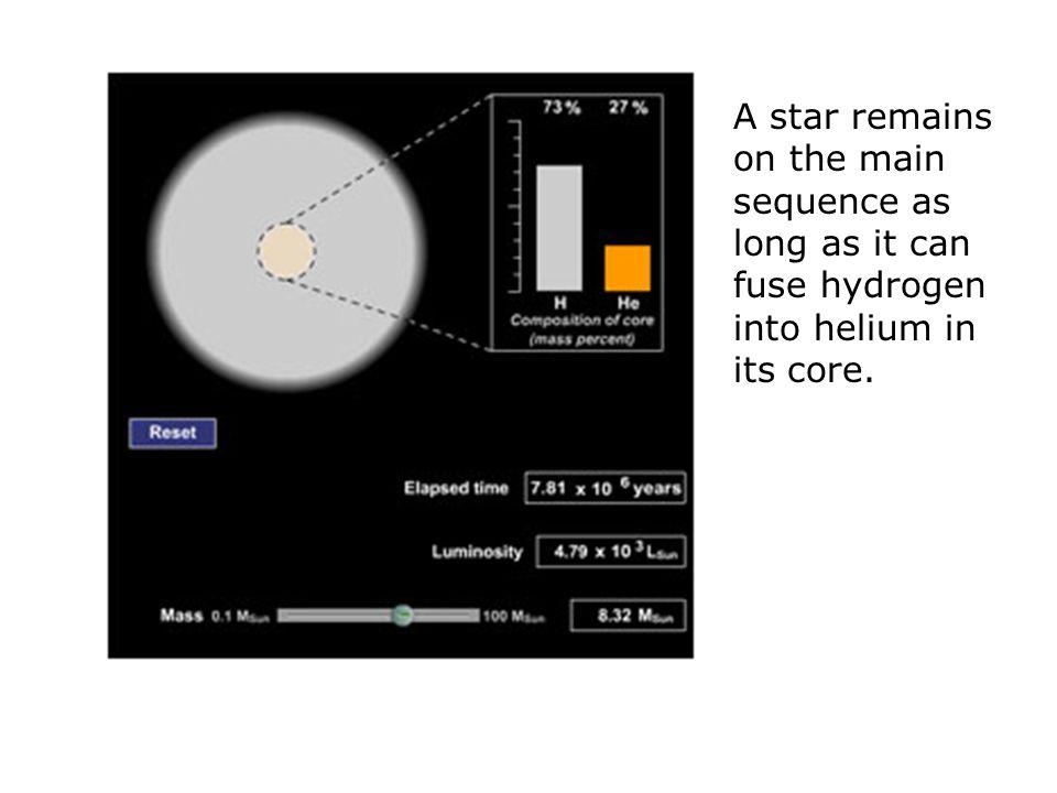 Life Track of a Sun-like Star