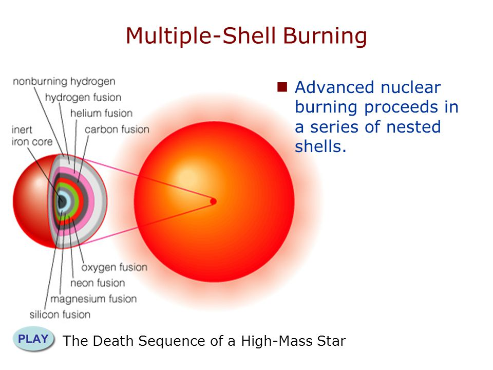 The Death Sequence of a High-Mass Star Multiple-Shell Burning Advanced nuclear burning proceeds in a series of nested shells.