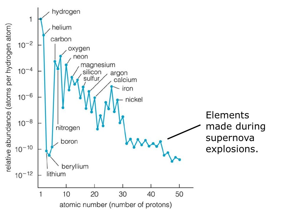 Elements made during supernova explosions.