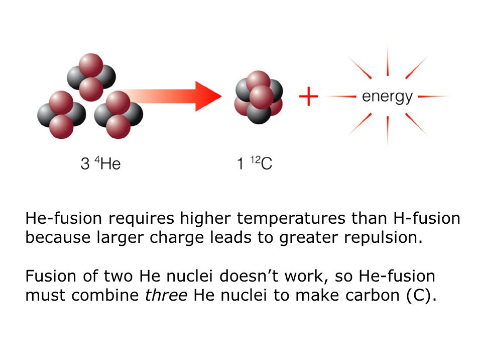 He-fusion requires higher temperatures than H-fusion because larger charge leads to greater repulsion. Fusion of two He nuclei doesn't work, so He-fus