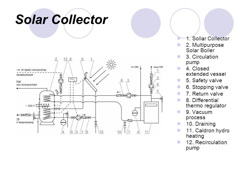 Solar Collector 1. Sollar Collector 2. Multipurpose Solar Boiler 3.