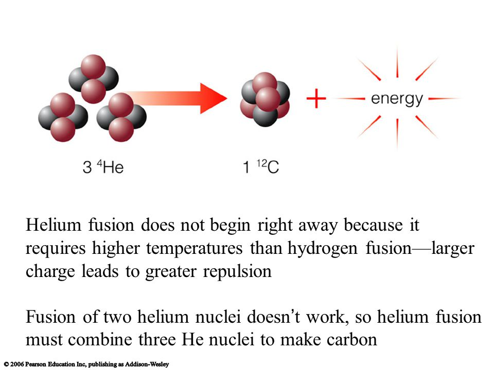 Helium fusion does not begin right away because it requires higher temperatures than hydrogen fusion—larger charge leads to greater repulsion Fusion of two helium nuclei doesn ' t work, so helium fusion must combine three He nuclei to make carbon