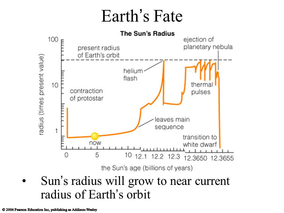 Earth ' s Fate Sun ' s radius will grow to near current radius of Earth ' s orbit