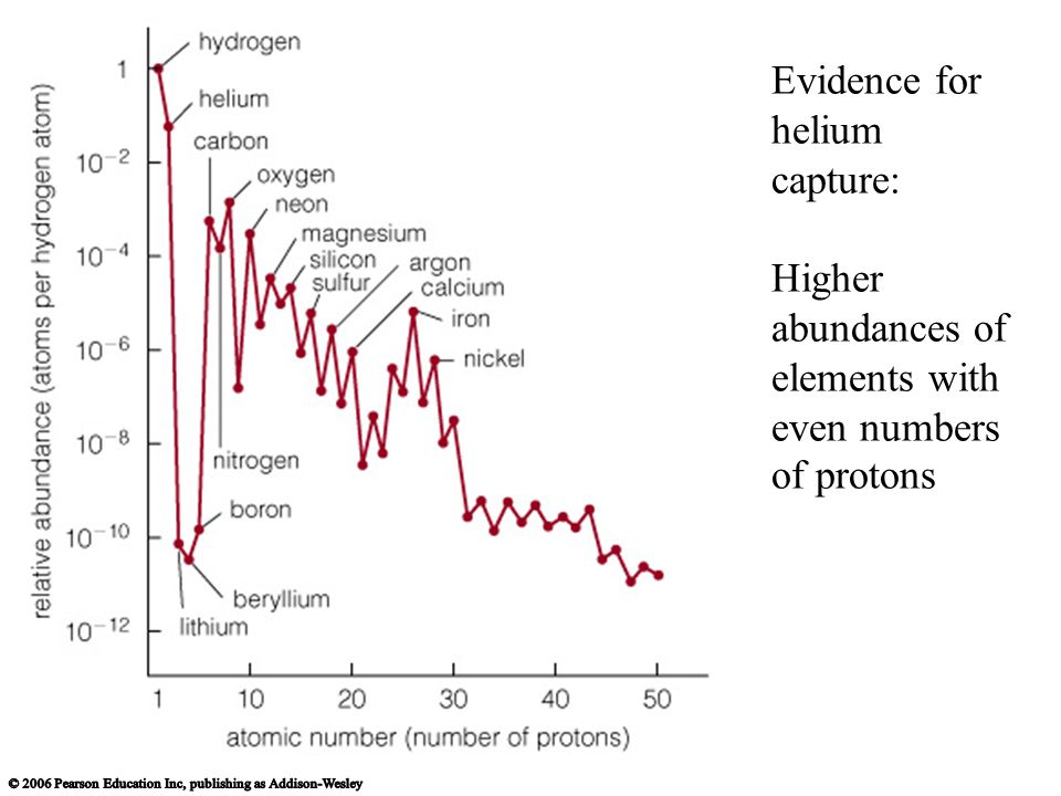 Evidence for helium capture: Higher abundances of elements with even numbers of protons