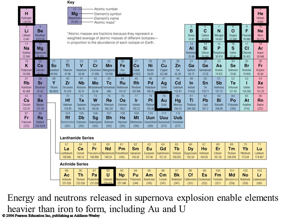 Energy and neutrons released in supernova explosion enable elements heavier than iron to form, including Au and U