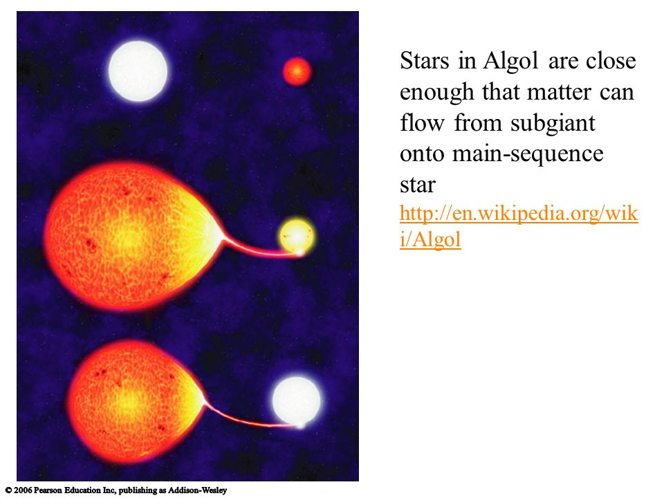 Stars in Algol are close enough that matter can flow from subgiant onto main-sequence star http://en.wikipedia.org/wik i/Algol