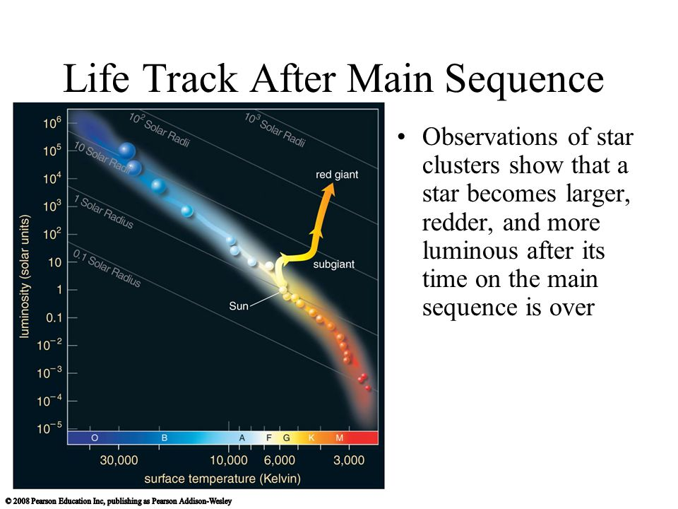 Life Track After Main Sequence Observations of star clusters show that a star becomes larger, redder, and more luminous after its time on the main sequence is over