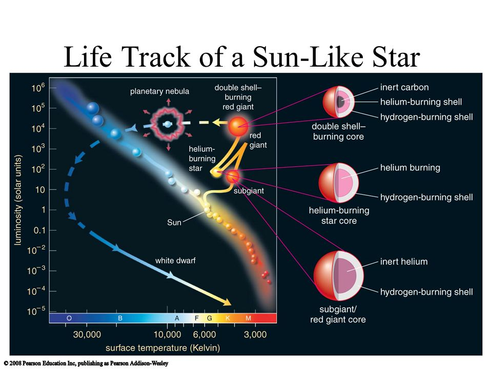 Life Track of a Sun-Like Star