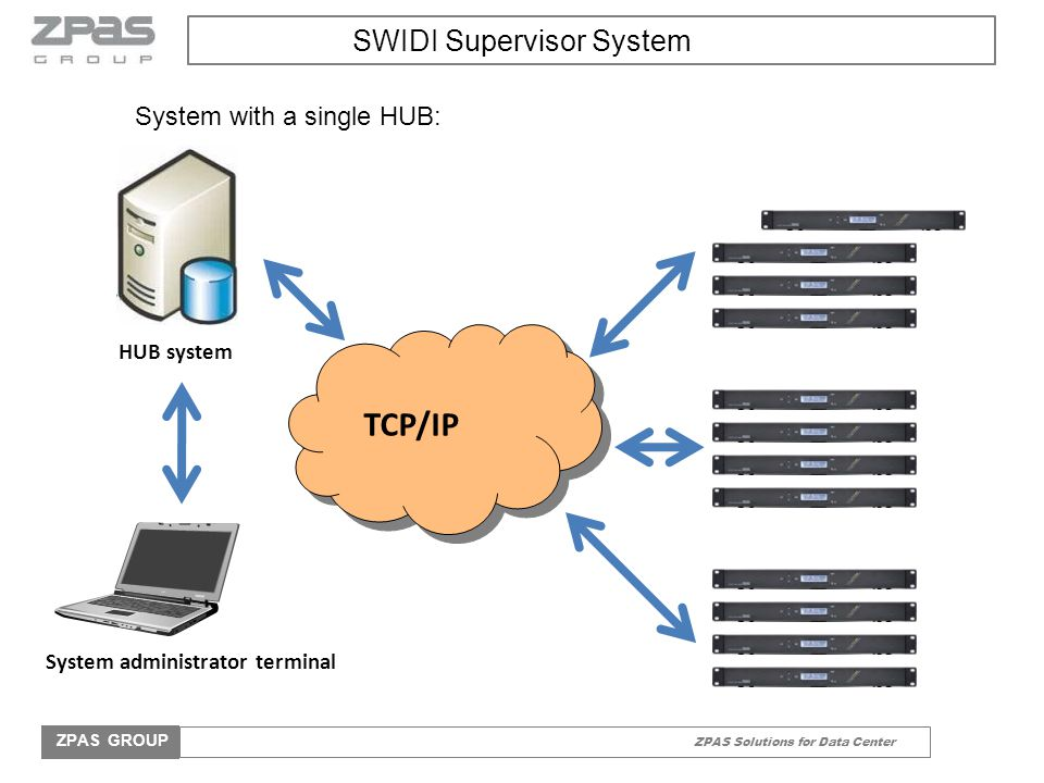 ZPAS Solutions for Data Center ZPAS GROUP SWIDI Supervisor System TCP/IP System administrator terminal HUB system System with a single HUB: